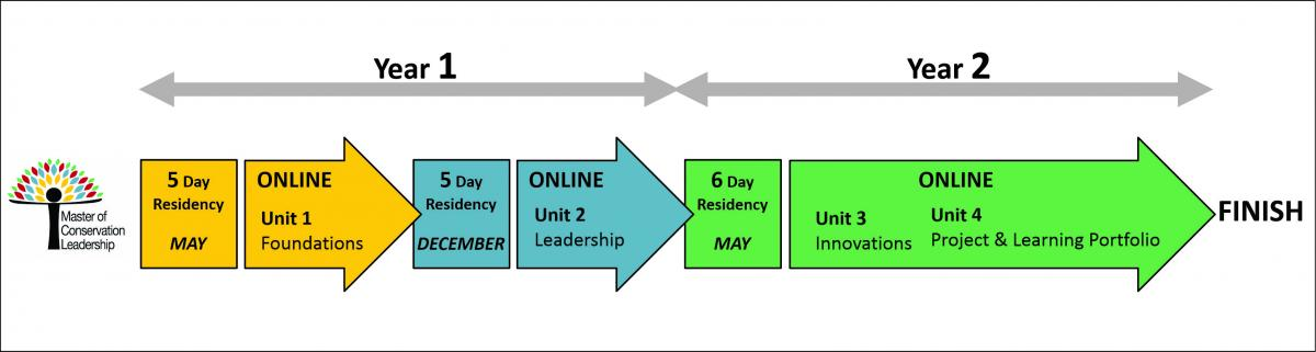 Timeline showing the residency and on-line periods.